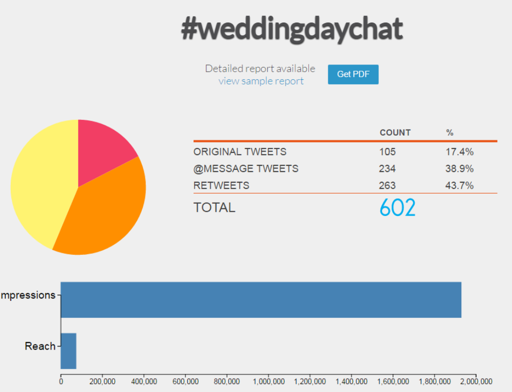 New Twitter Hour – All things Wedding
